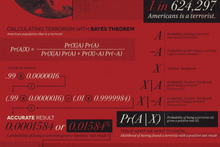 Does the NSA Think You're a Terrorist? Infographic
