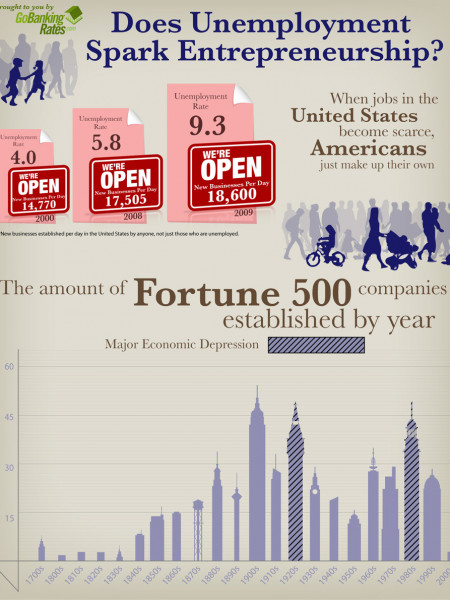 Does Unemployment Spark Entrepreneurship?  Infographic