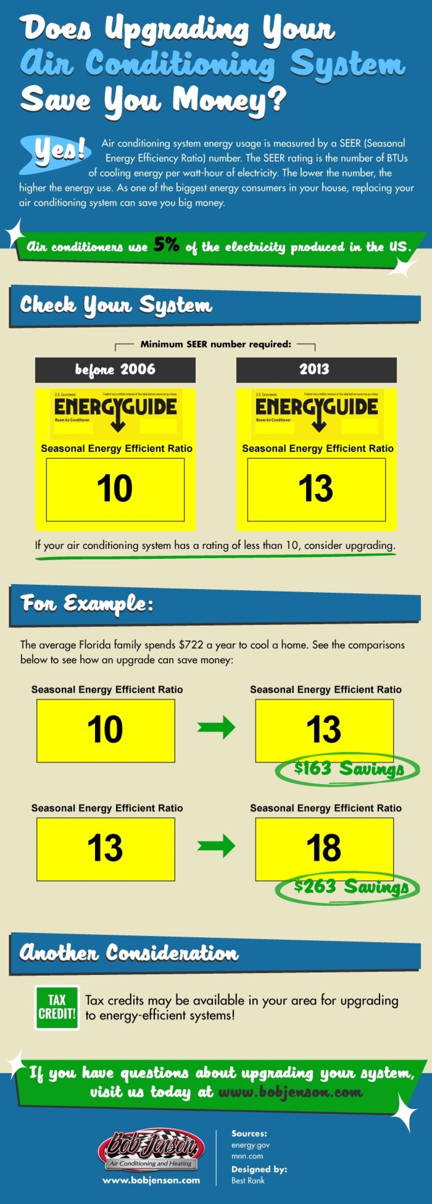 Does Upgrading Your Air Conditioning System Save You Money? Infographic