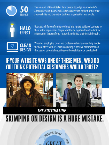 Does Your Website Appearance Matter? Infographic