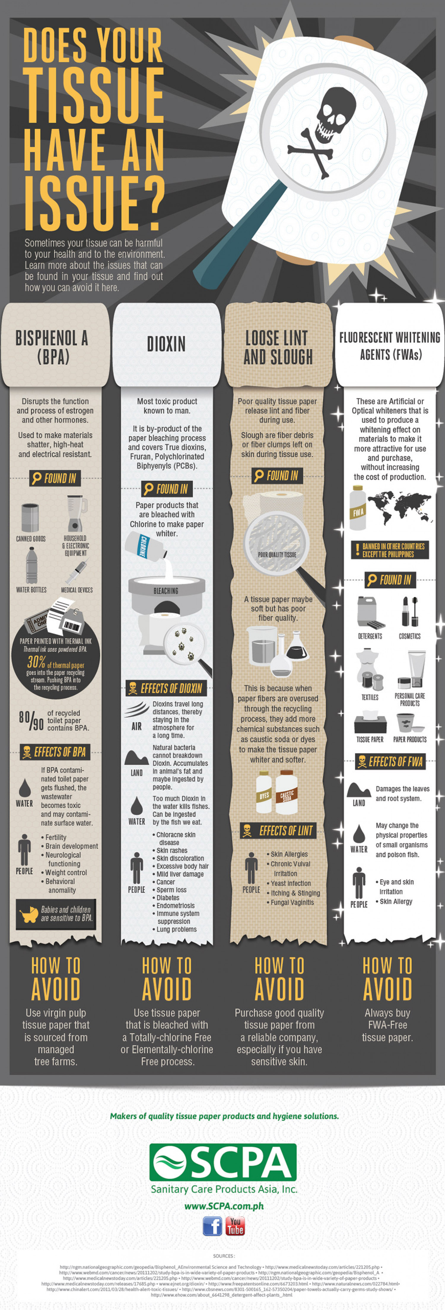 Does your Tissue Have an Issue? SCPA Sanitary Care Products Asia, Inc. Infographic