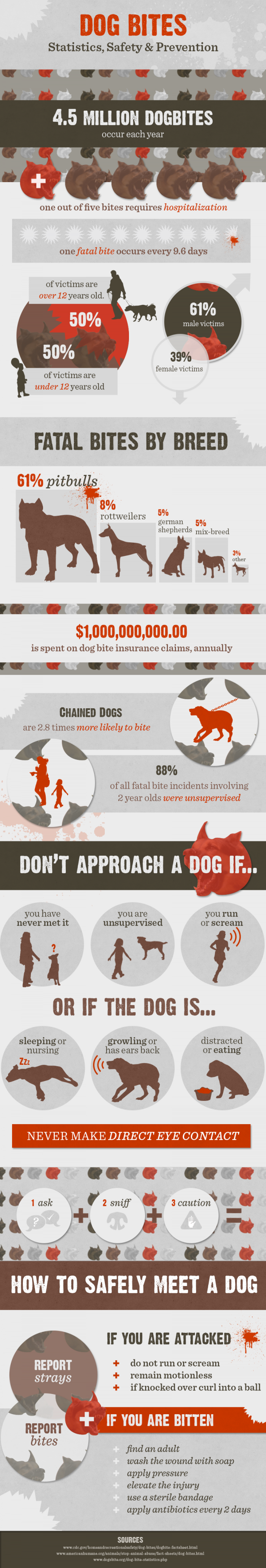 Dog bite facts and prevention measures Infographic