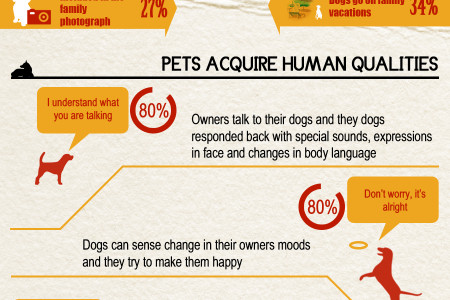 Dogs Relation to Humans Infographic