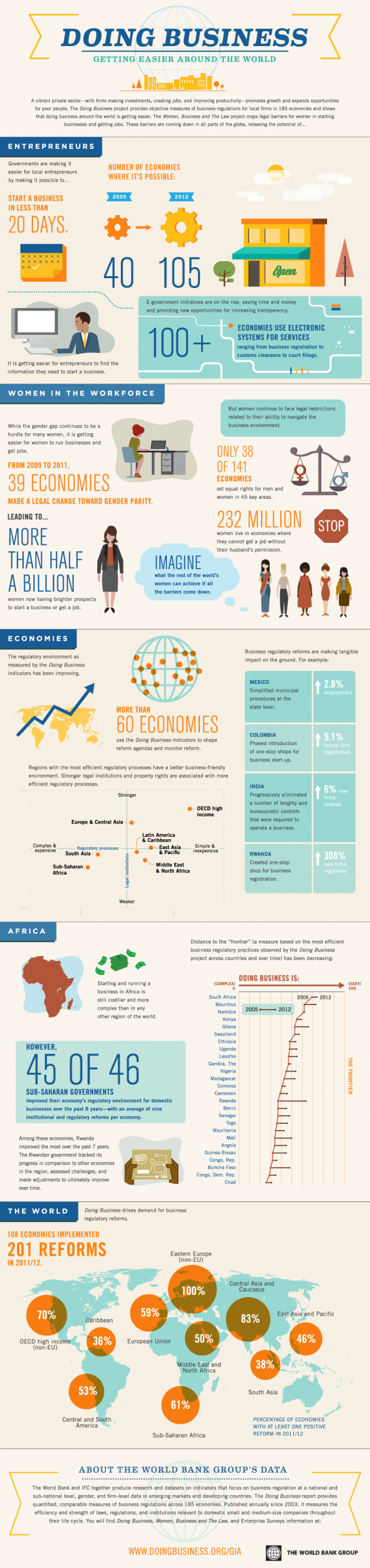 Doing Business - Getting Easier Around the World Infographic