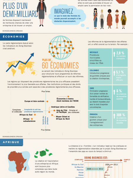 Doing Business - Il Est Desormais Plus Facile De Faire Des Affaires Partout Dans Le Monde Infographic