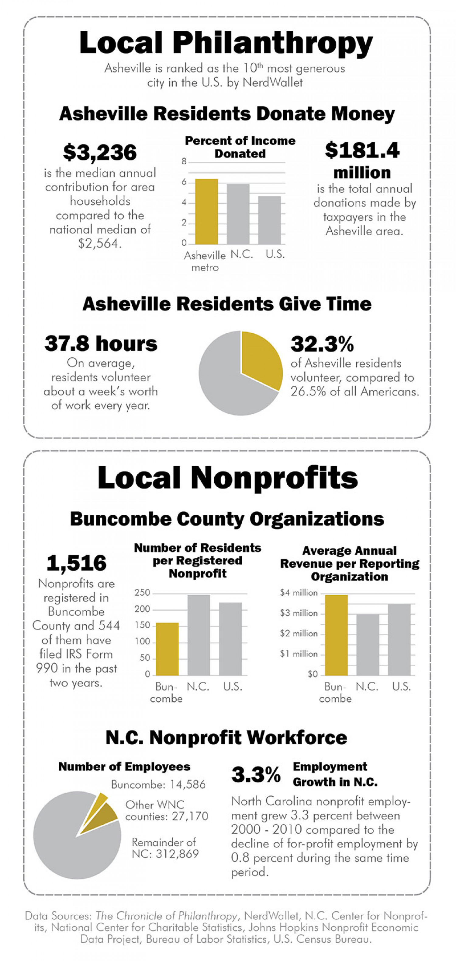 Doing good in WNC Infographic