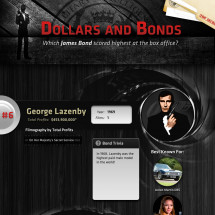 Dollars and Bonds Infographic