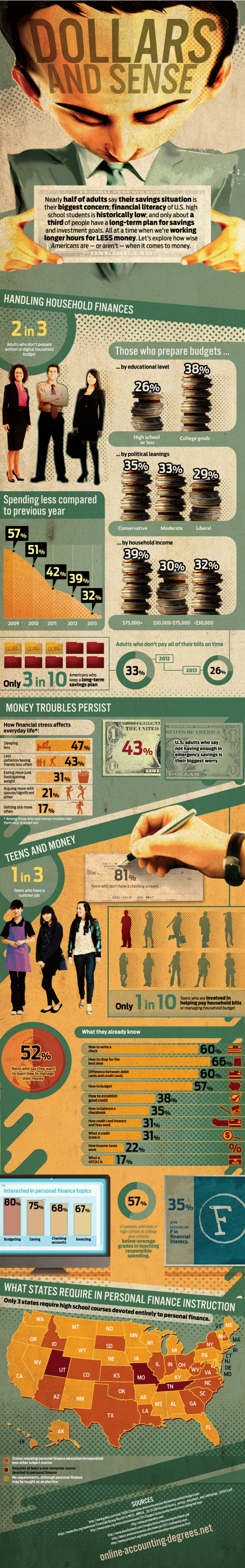 Dollars and Sense Infographic