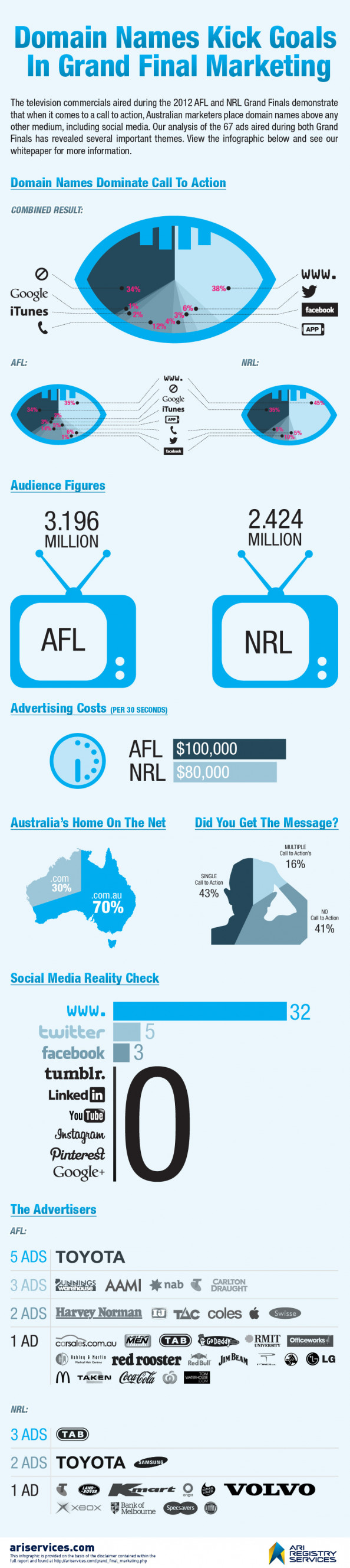 Domain Names Kick Goals In Grand Final Marketing Infographic