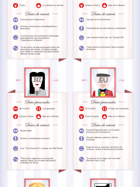 Domain Profiles of Love Infographic