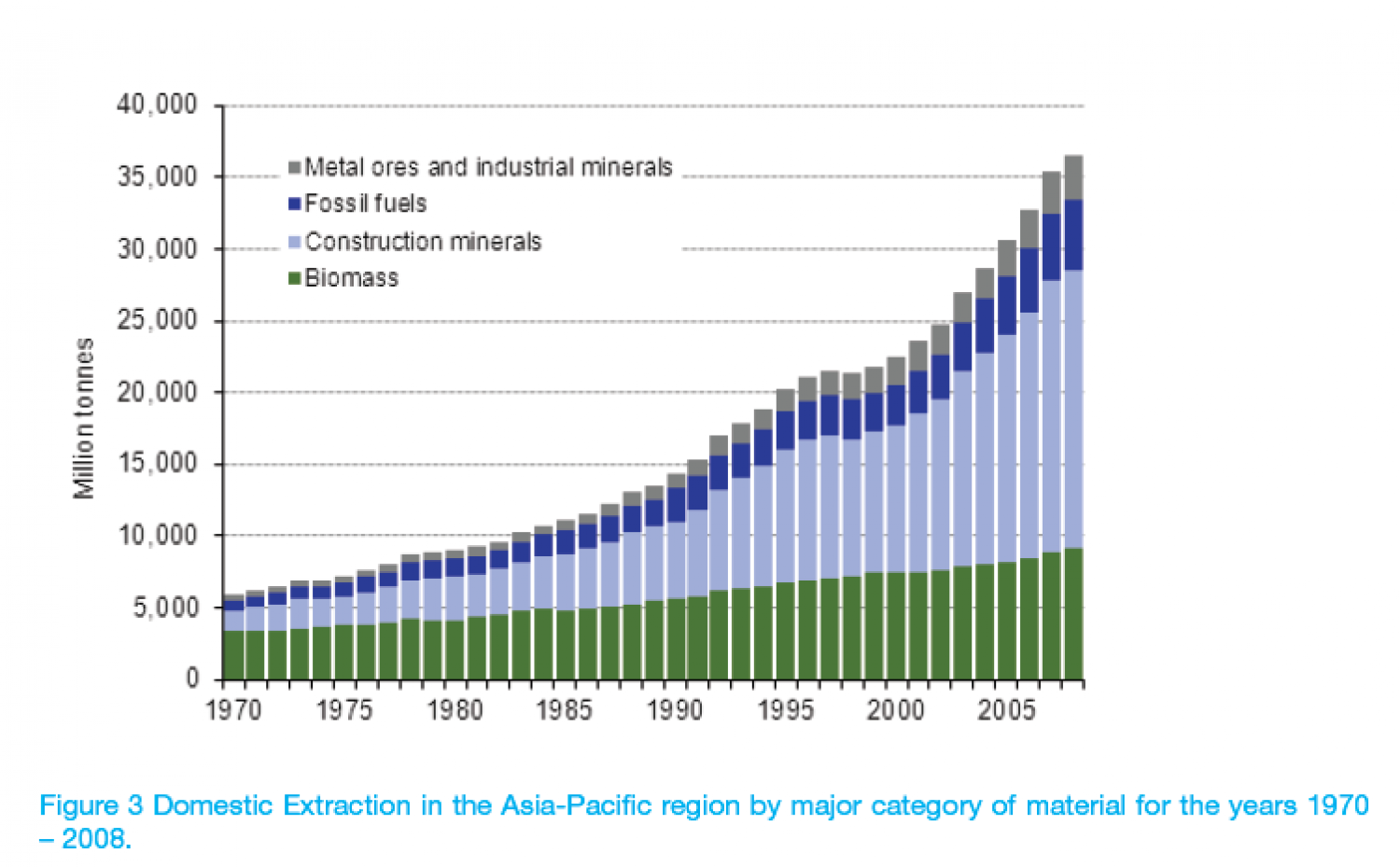 Domestic Extraction in the Asia-Pacific region by major category of material for the years 1970 – 2008. Infographic