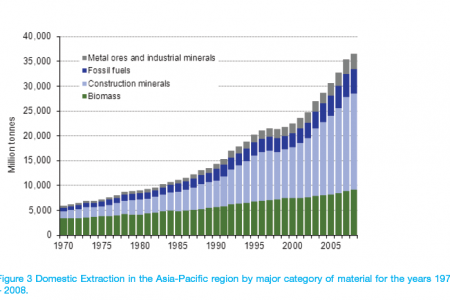 Domestic material consumption in the Asia-Pacific region by major category of material for the years 1970 – 2008 Infographic