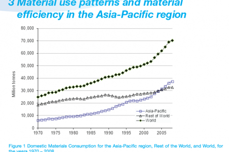 Domestic Materials Consumption for the Asia-Pacific region, Rest of the World, and World, for the years 1970 – 2008. Infographic