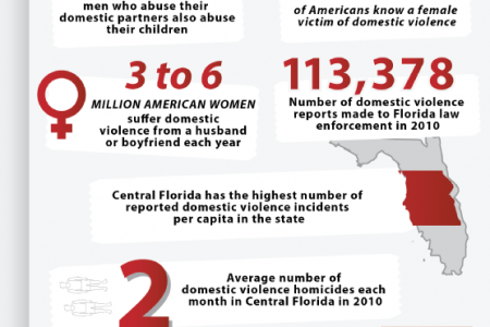 Domestic Violence: Get the Facts and Know Where to Go for Help Infographic