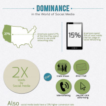 Dominance in the World of Social Media Infographic