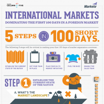 Dominating the First 100 Days in a Foreign Market Infographic