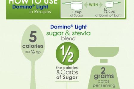 Domino® Light: Combining Two of Nature's Sweeteners Infographic