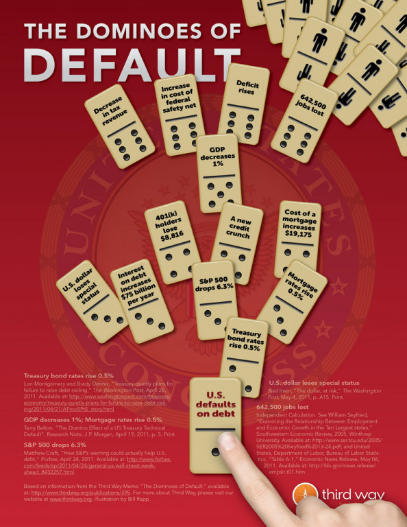 Dominoes of Default Infographic