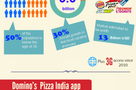 Domino's India Mobile Ordering App Infographic