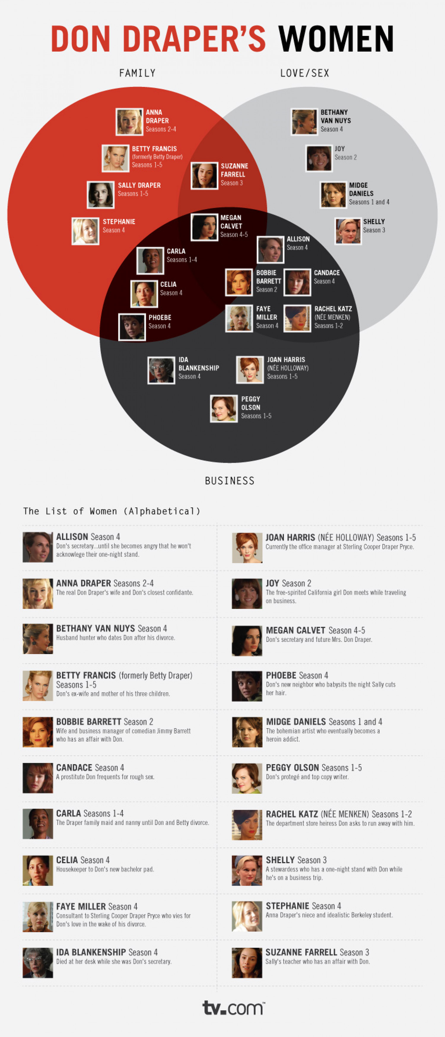 Don Draper's Women Infographic