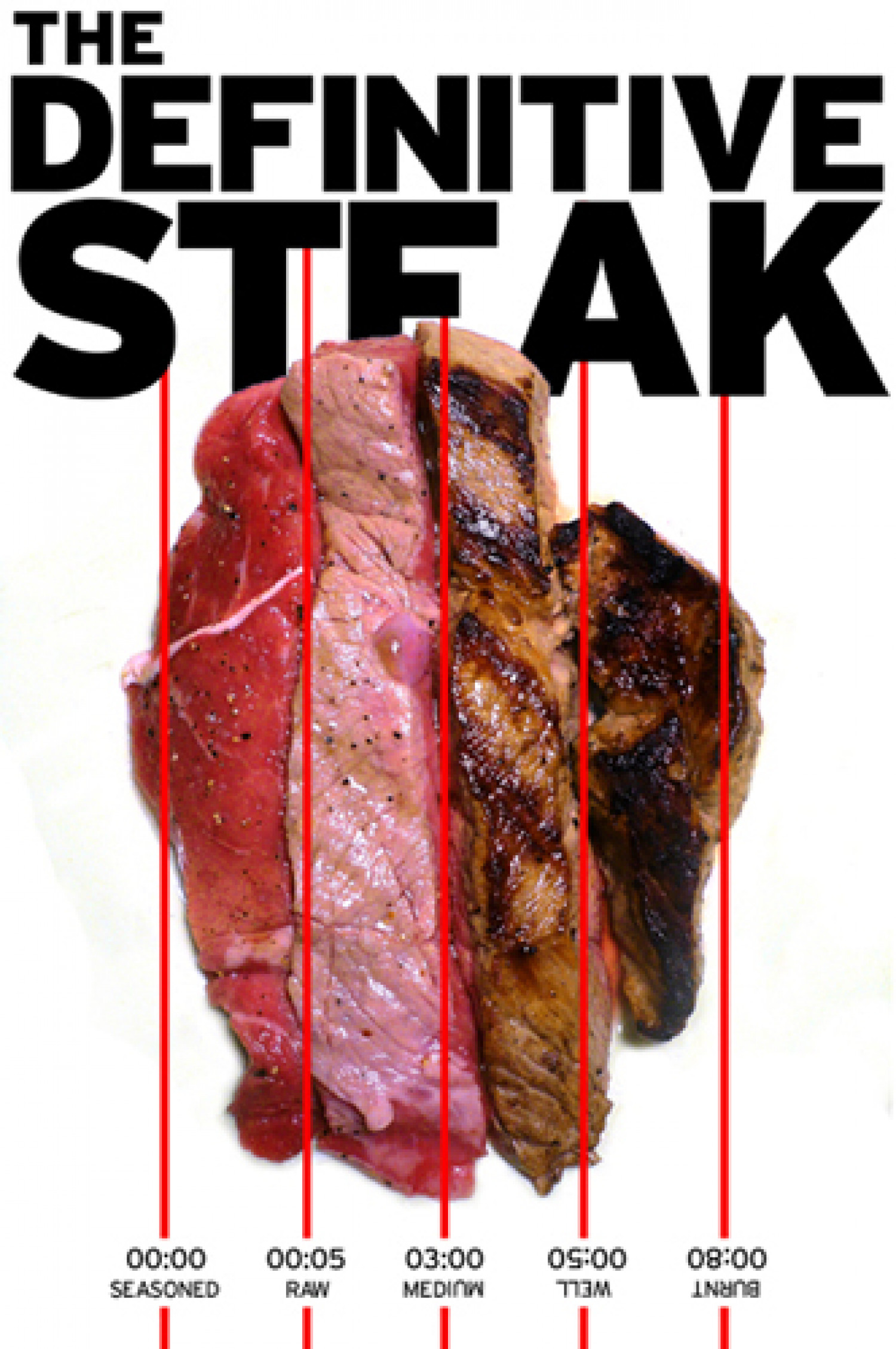 Doneness of Steak Infographic