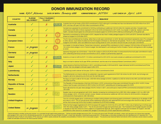 Donor Immunization Record -- April Check Up