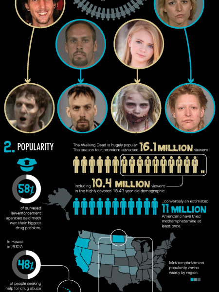 Don't Become The Walking Dead | How Meth Can Turn You Into A Walker Infographic