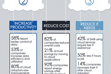 Don't Fear the Cloud Infographic
