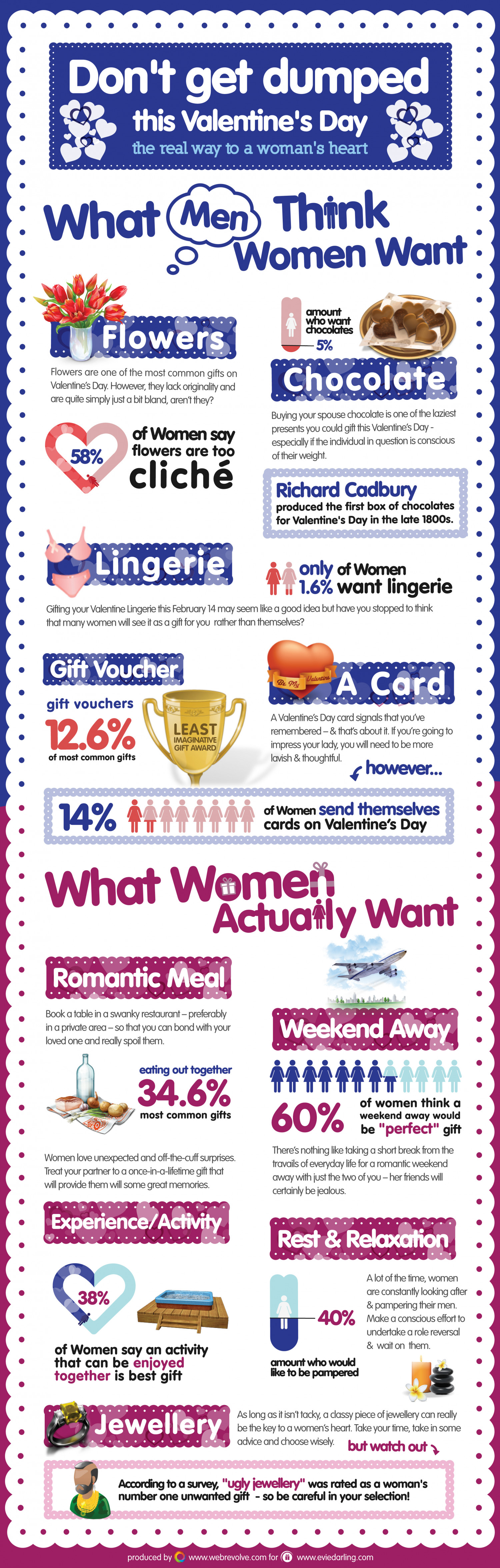 Don't Get Dumped This Valentine's Day - The Real Way To A Woman's Heart Infographic
