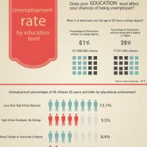 Dont Have a College Degree? Your Chances for Unemployment Have Just Doubled! Infographic