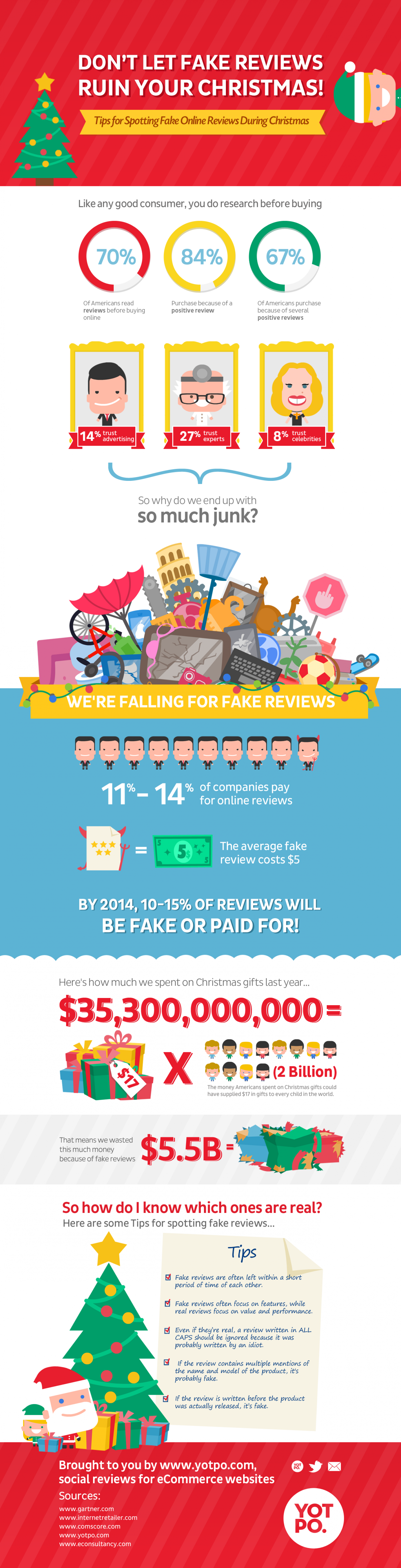Don't let fake reviews ruin your Christmas Infographic