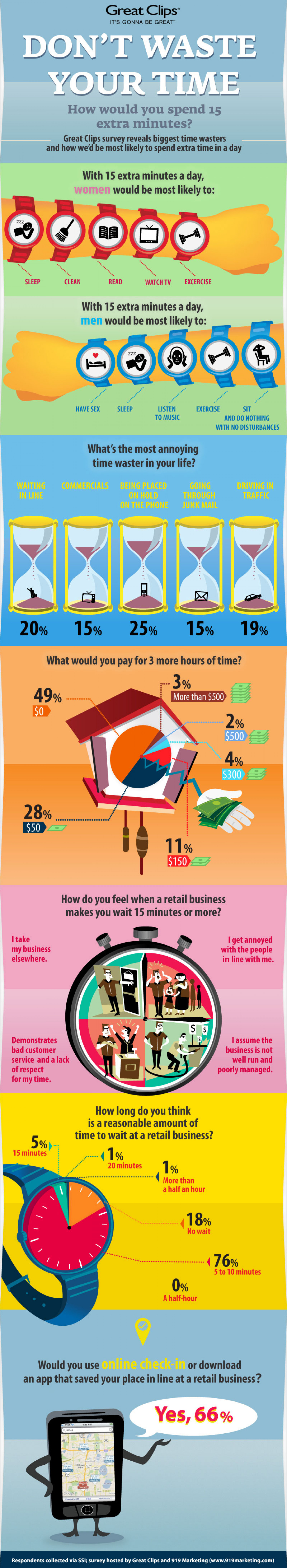 Don't Waste Your Time:  How would you spend 15 extra minutes? Infographic