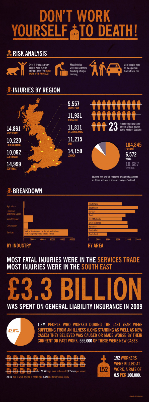 Don't Work Yourself to Death! Infographic