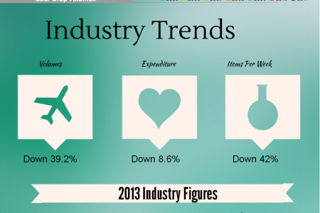 Door Drop Trends 2013 Infographic