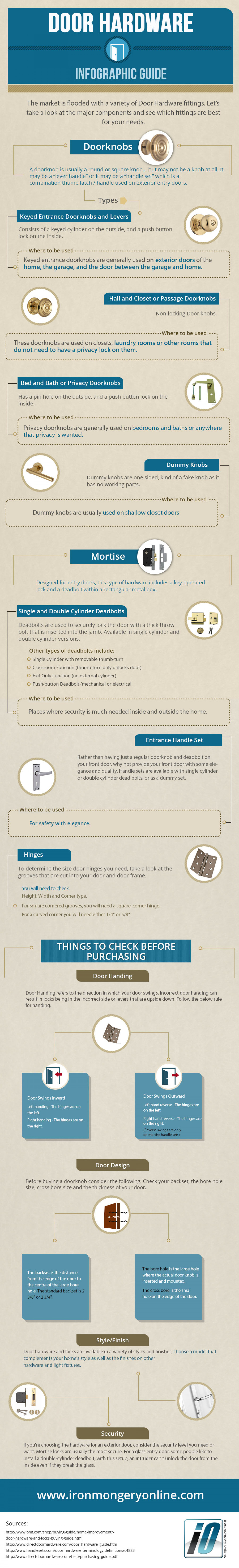 Door Hardware Infographic Guide Infographic