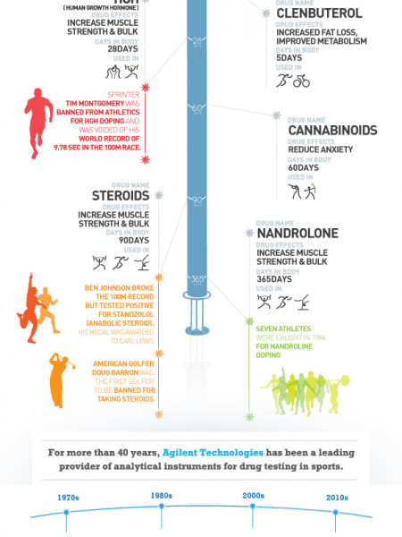 Doping in sports Infographic