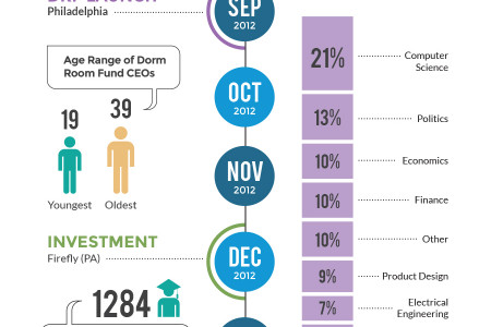 Dorm Room Fund - One Year Anniversary Infographic