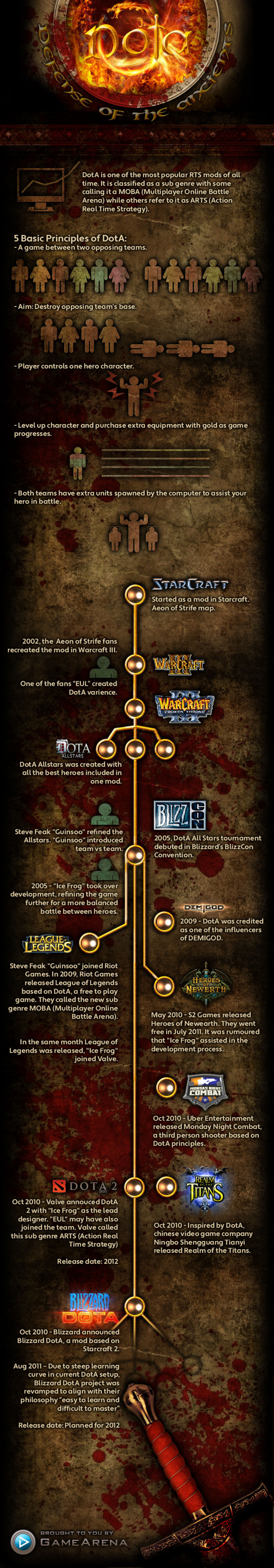 Dota - Defence of the Ancients Infographic