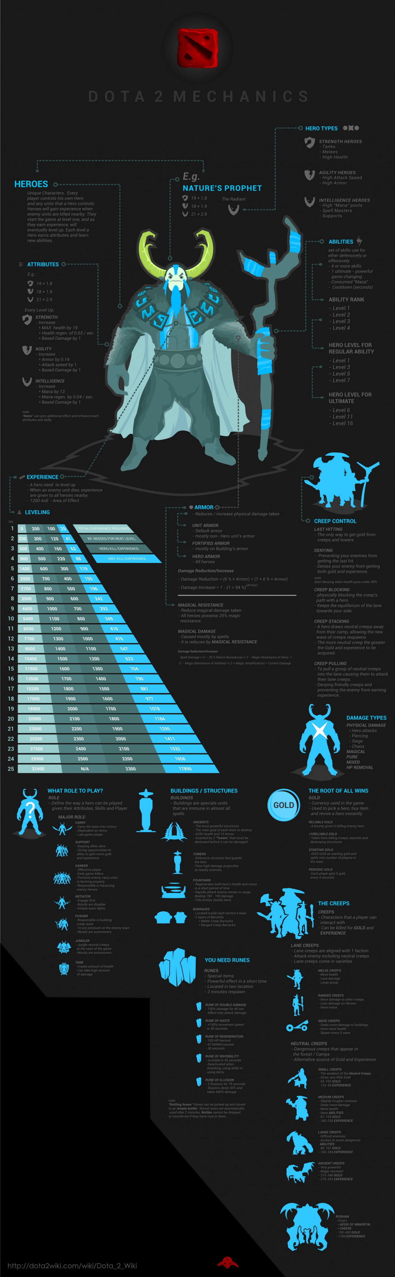 Dota 2 Mechanics  Infographic