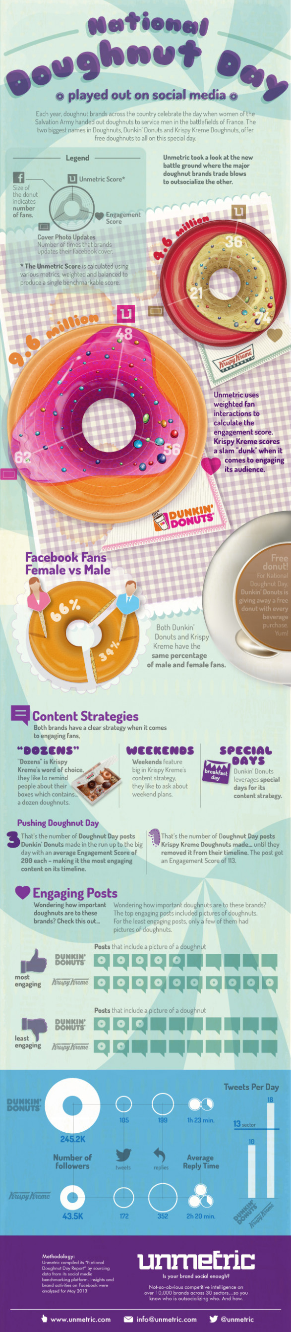 Doughnut Day: played out on social media