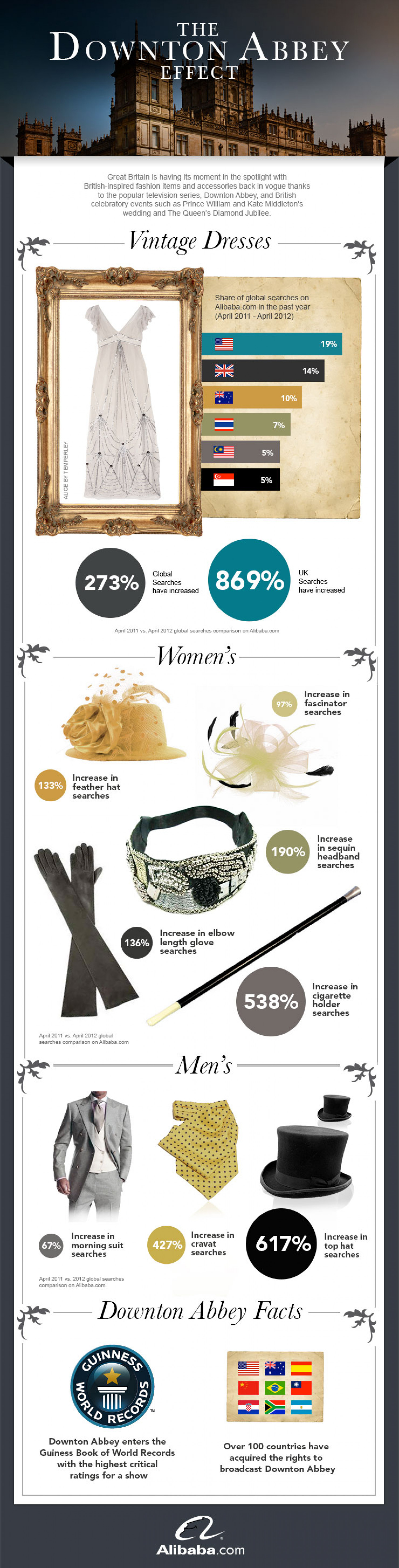 Downton Abbey sparks trend for vintage dresses Infographic