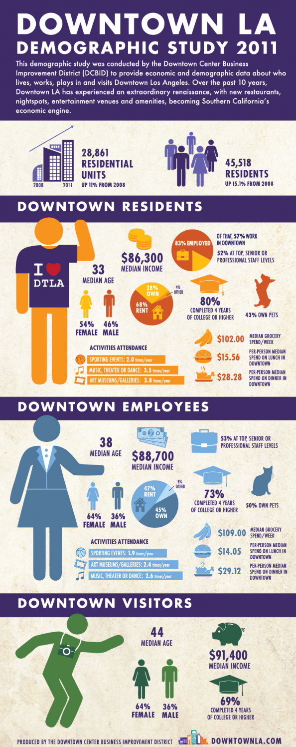 Downtown Los Angeles  Infographic