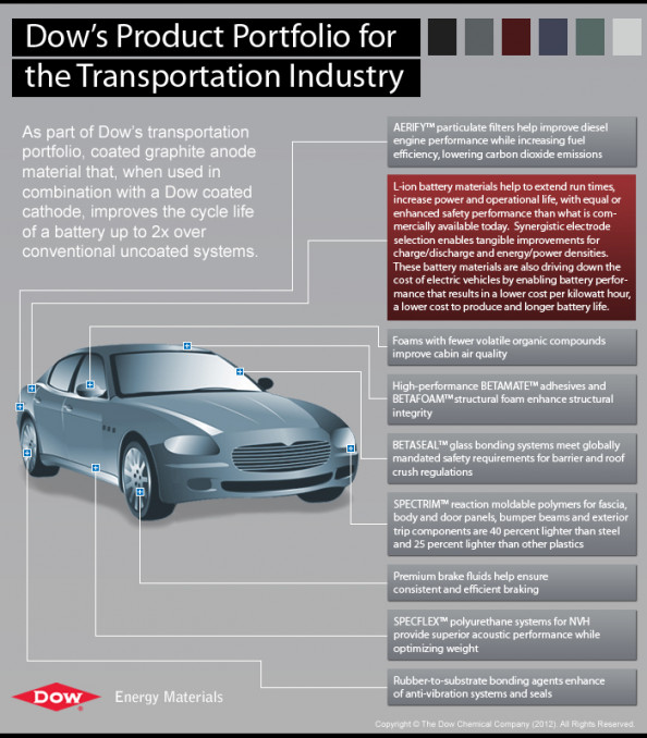 Dow's Product Portfolio for the Transportation Industry Infographic
