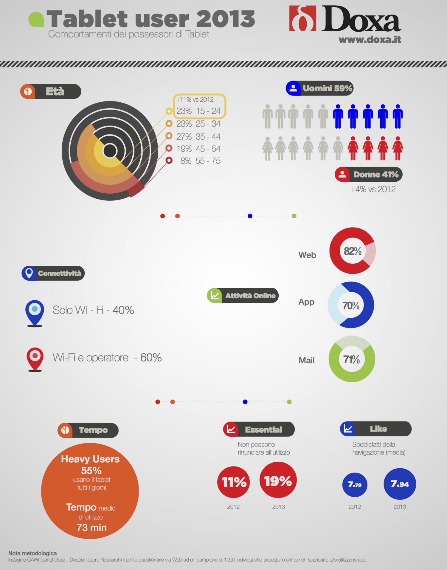 Doxa Tablet User 2013 Infographic