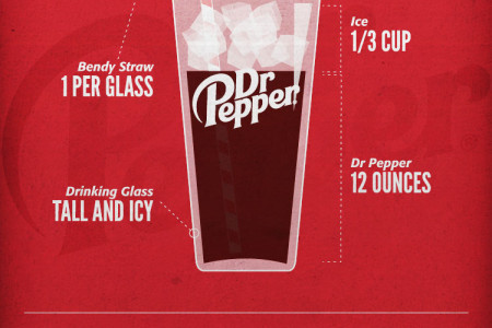Dr Pepper - Ingredients for a Great Day Infographic