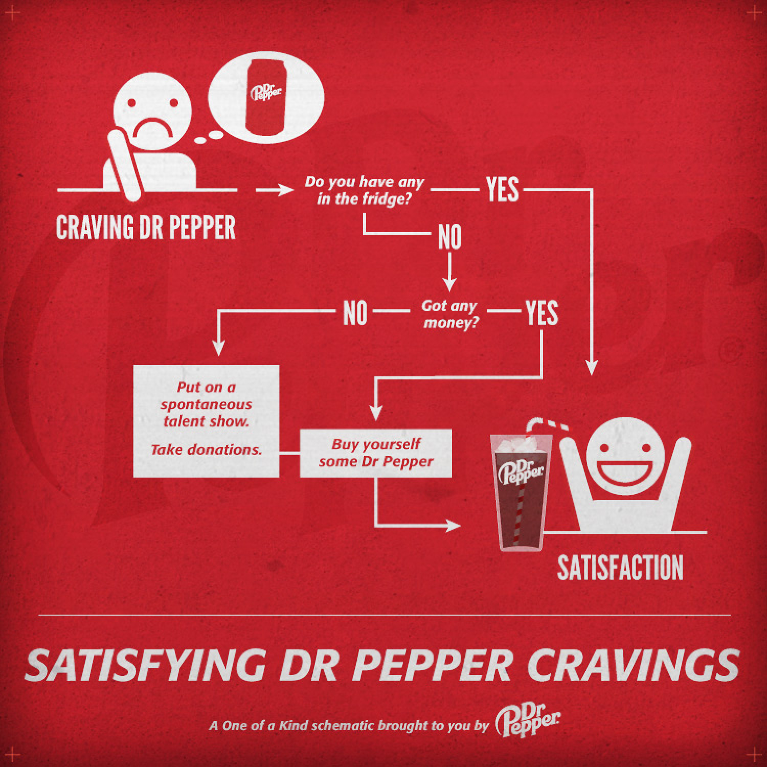 Dr Pepper - Satisfying Cravings Infographic