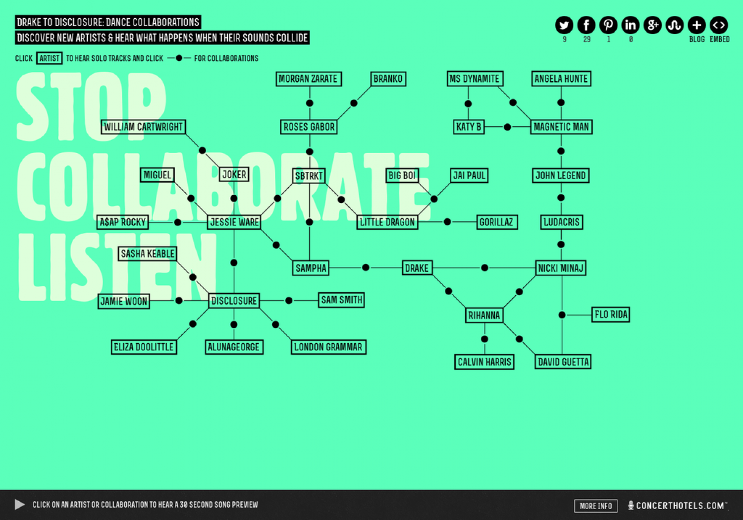Drake to Disclosure: Dance Collaborations Infographic
