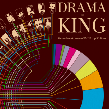 Drama (is) King: Genre breakdown of IMDB top 50 films Infographic
