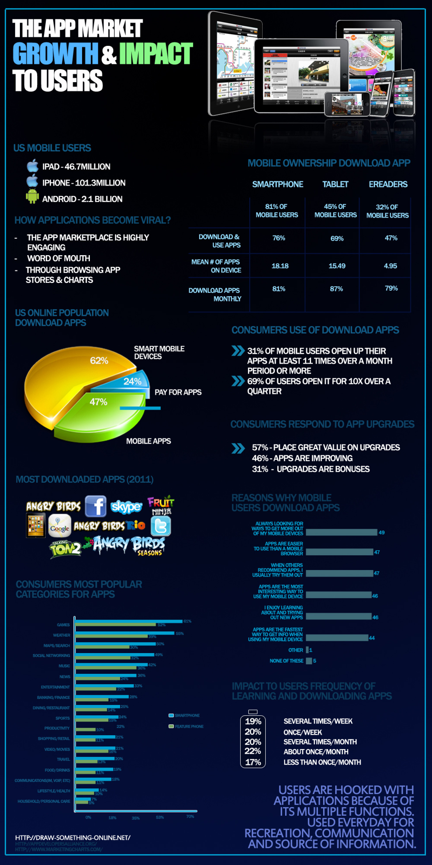 Draw Something Online - Impact and Growth of Online Games Infographic