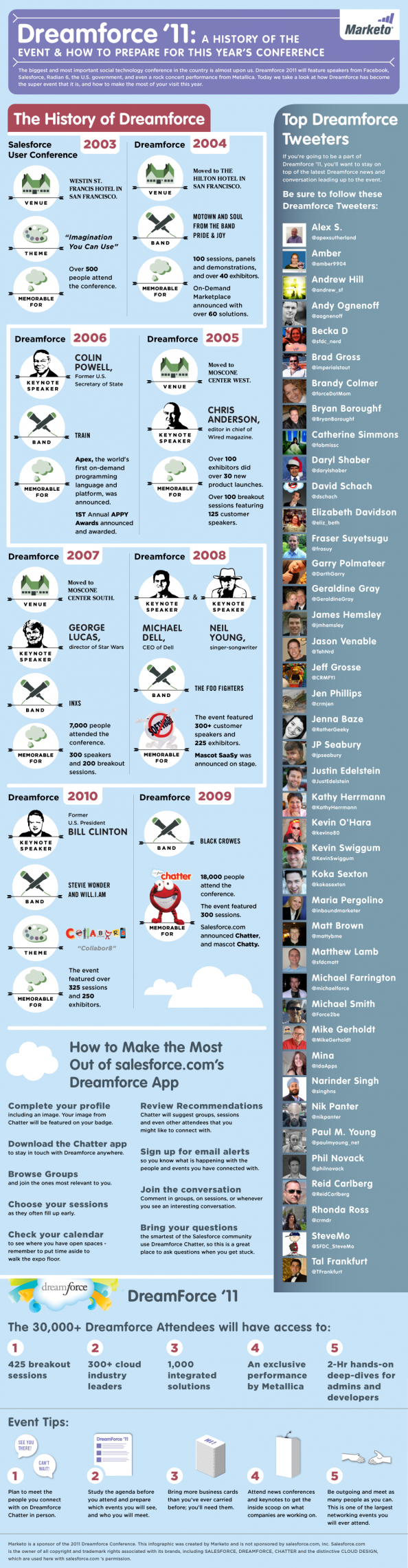 Dreamforce &#039;11 Infographic